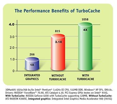 NVIDIA TurboCache
