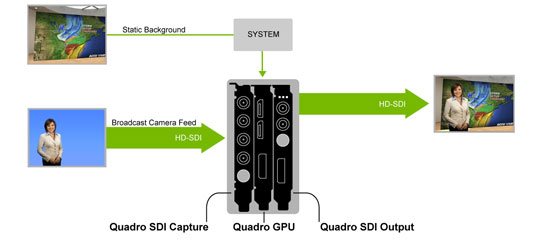NVIDIA Quadro Digital Video Pipeline for Broadcasting | NVIDIA
