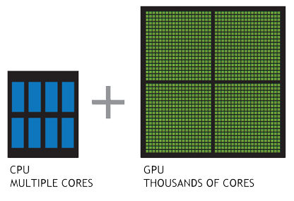 Core comparison between a CPU and a GPU
