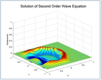 MATLAB Acceleration on Tesla and Quadro GPUs | NVIDIA