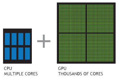 The number of cores in a CPU vs GPU