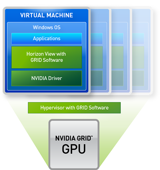 NVIDIA GRID with a dedicated GPU for Horizon View