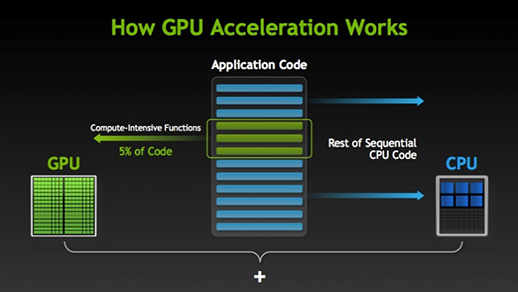 How GPU Acceleration Works