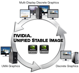 NVIDIA Unified Stable Image Platforms
