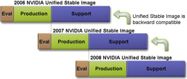 NVIDIA Unified Stable Image Generations