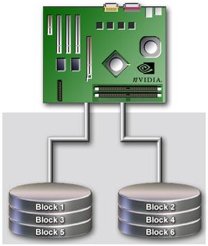 NVIDIA® MediaShield™ Storage