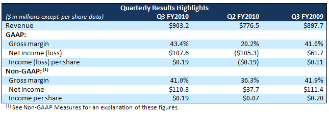 quarterly_results_highlights.jpg