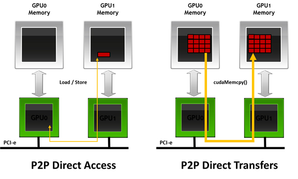 GPUDirect v2.0 Peer-to-Peer Communication